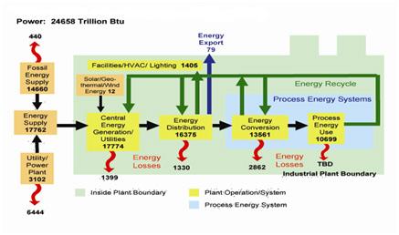 Energy Audit Level 1