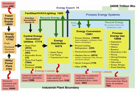 Energy Audit Level 2